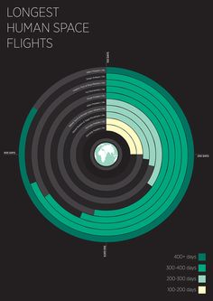 Longest Human Space Flights [Infographic] Click for site to enlarge