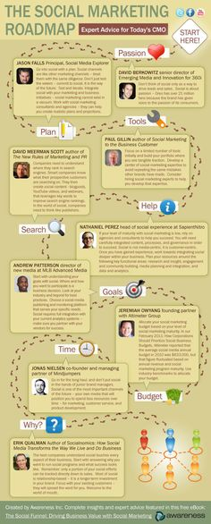 The Social Marketing Roadmap    Created by Awareness Inc and rich with a lot of great advice from social media experts such as David Meerman Scott, Jason Falls, Jonas Nielsen, etc.