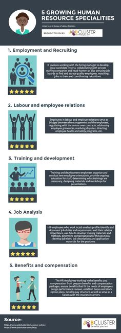 Five Growing Human Resources Specialties Listed by U. Bureau of Labour Statistics- Infographic Training And Development, Career Development, Development Board, Hr Management, Business Management, Project Management, Human Resources Career, Job Analysis, Hr Jobs