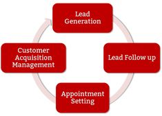 appointment setting is a subset of business development. It involves opening up new channels for developing new routes and avenues into new forms of marketing, sales and openings that were never considered before Sales And Marketing, Business Marketing, Lead Management, Sales Management, Lead Nurturing, Digital Footprint, Sales Process, Sales Strategy, Inbound Marketing
