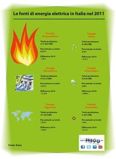 Le fonti energetiche in Italia nel 2011. Com'è prodotta l'energia che consumiamo tutti i giorni. Quale parte è rinnovabile? Tutti i dati nell'infografica.