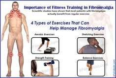 Scientific studies have shown that most patients with fibromyalgia actually benefit from regular exercise. Learn about fitness management in fibromyalgia, types of exercise and fitness tips for fibromyalgia.