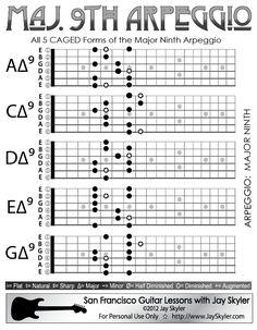 Major 9th Chord Guitar Arpeggio Chart (Scale Based Patterns)
