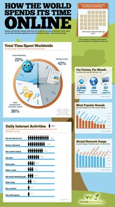This infographic shows the rate of poeple in the internet daily. Most people who are connected to the internet are viewing content. Then comes social network, and viewing images, emails and web search. Inbound Marketing, Marketing Digital, Marketing Online, Internet Marketing, Social Media Marketing, Marketing Guru, Online Advertising, Affiliate Marketing, Social Media Tips