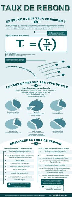 https://thoughtleadershipzen.blogspot.com/ #ThoughtLeadership Comprendre le taux de rebond