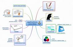 Cartes mentales dans l'enseignement : quelles applications ?