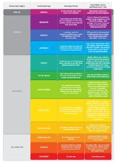 18- Infografía  – Social Media ROI. 25 Infografias explicando el SEO