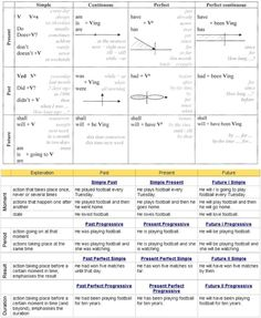 Great table to understand English tenses: English Grammar Tenses, English Verbs, English Class, Learn English, Grammar Practice, Teaching Grammar, English Language Learning, Speech And Language, Tenses Chart