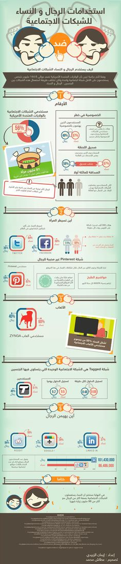 The uses of #Social_Media between #men and Women #infographic #arabic