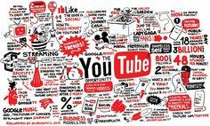 Beschreibt YouTube ganz gut...