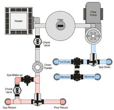 Pool Spa System Piping Diagram Pool Spa Plumbing Illustration Motor Filter Heater Spa Pinterest