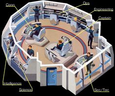star trek next generation interior Star Trek Bridge, Alien Ship, Star Trek Series, Tv Series, Star Trek Starships, Star Wars, Starship Enterprise, Star Trek Universe, Deep Space