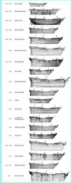 The ships of Captain Jack Aubrey
