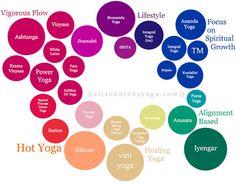 Yoga style chart