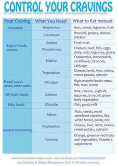What to eat instead of.....