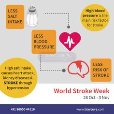 #DidYouKnow - Uncontrolled high blood pressure increases a person's stroke risk by four to six times. Reduce your risk of stroke by limiting your salt intake & reducing #hypertension. #WorldStrokeWeek