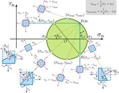 Mohr's circle – Wikipedia - Bildung Physics Formulas, Physics Experiments, Engineering Science, Physical Science, Mathematics Geometry, Physics And Mathematics, Logic Math, Geometry Problems, Astronomy