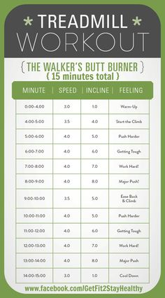 This 15-minute workout will provide all of you walkers with a great incline challenge. Not only will your heart rate rise to help burn up that extra fat, but the incline challenges are a great way to shape your backside! You start with a 5 minute warm-up and then walk a steady pace, changing the incline throughout. Remember to use your arms and keep your abs tight as the hill increases. Enjoy the walk! ~ Interested? Let's connect! Message me about your goals! #GetFit2StayHealthy