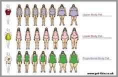 骨格別 太り方・痩せ方 | 骨格診断・パーソナルカラーから学ぶ、40代、50代からの大人ファッションレッス ン