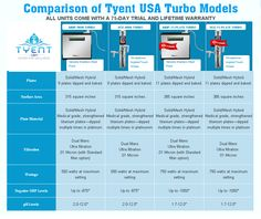 Comparison Of Tyent USA Turbo Models #waterionizers #alkalinewater