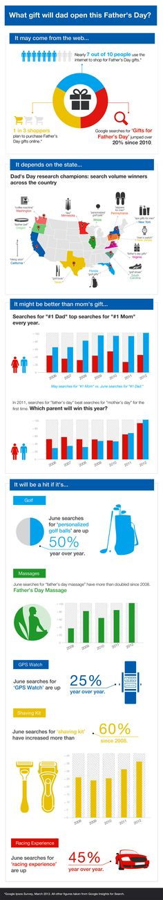 Which Father's Day Gifts Are Most Popular This Year? [INFOGRAPHIC]