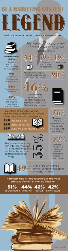 #Infographic: Be a Content Marketing Legend—Transform your content marketing strategy from fantasy to reality. (Research by IMN)