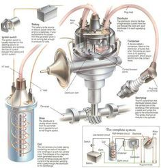 Explanation of how the ignition system of a car works in an automobile. Discover how the current goes through the coil to the sparkplug. Engine Repair, Car Engine, Car Repair, Motorcycle Engine, Repair Shop, Mécanicien Automobile, Haute Tension, Vw Lt, Automotive Engineering