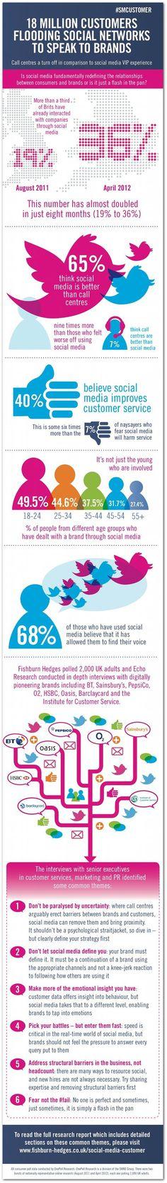 18 million customers flooding social networks to speak to brands - The Social Media Customer [infographic] Power Of Social Media, Social Media Tips, Social Networks, Social Media Branding, Social Media Marketing, Customer Service Articles, Internet Marketing, Online Marketing, Google Plus