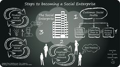 Social Enterprise thinking