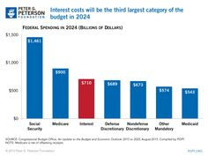 #chart Interest costs will be the 3rd-largest category of the budget in 2024. Learn more: http://pgpf.org/Chart-Archive/0183_interest_costs_compared