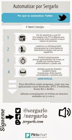 Por qué no automatizar Twitter Por @Sergio García Lobo #infografia #infographic #socialmedia