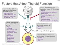 Nutrients required for thyroid function
