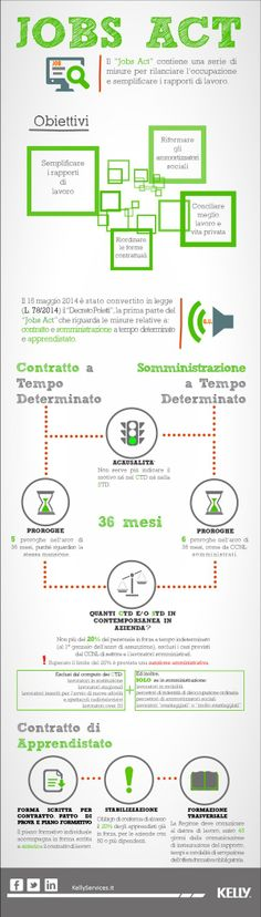 #Jobs Act, il decreto Poletti sul lavoro spiegato in un'infografica - Yahoo Finanza Italia