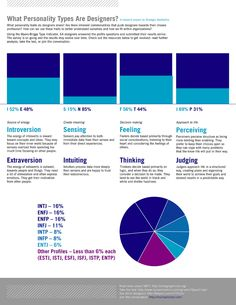 Myers Briggs and designing