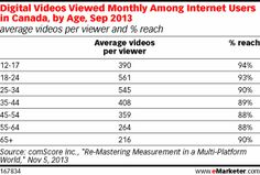 Programmatic Advertising in Canada: Programmatic Direct Far Outpaces Real-Time Bidding - eMarketer