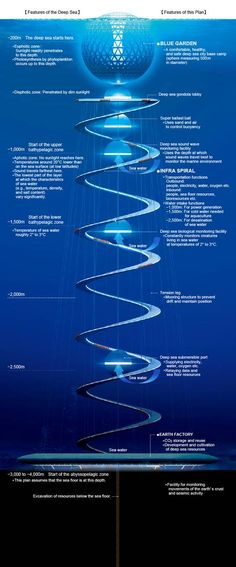 Ocean Spiral: The designs for the world's first underwater city are pretty jaw-dropping - Asia - World - The Independent