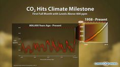 2015 Begins With CO2 Above 400 PPM Mark | Climate Central