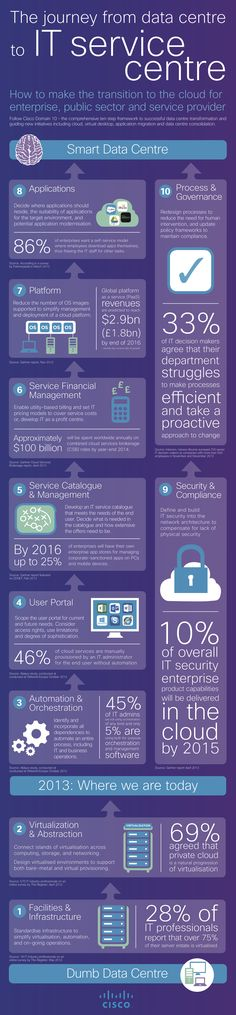 Data Centre Virtualization infographic. Sisindokom helps you improve your operational productivity while reducing IT costs! Ask us for FREE DEMO: www.sisindokom.com