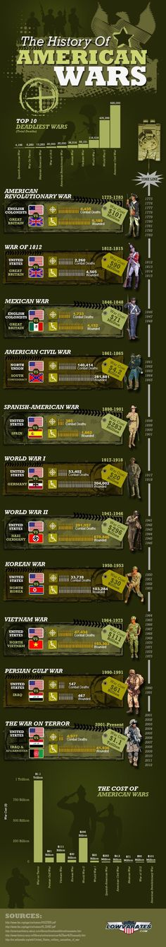 The History of American Wars - Veterans Day Infographic-There are a couple things that should probably be tweaked on here (like we didn't just fight Nazi Germany during WWII) but overall interesting info graphic History Facts, World History, Family History, History Websites, History Timeline, American War, American History, American Revolutionary War, European History