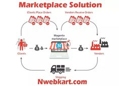 All the eminent eCommerce platform that has big name big brand and maximum product sells, which belongs to eCommerce multi-vendor market places. Amazon, flipkart, snapdeal, ebay and many more eCommerce websites are established their multi-vendor eCommerce website and associated with huge number of vendors and start selling goods around the world.