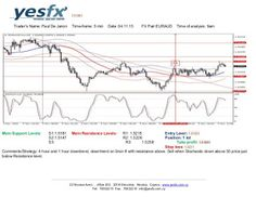 Forex - YESFX Global : Technical Analysis EUR/AUD