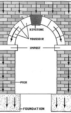 Another basic building block of Roman architecture was the arch. Arches were not a Roman invention but the Romans certainly perfected them. Arches could be found in virtually every type of Roman building - from vast public buildings to apartment. Roman Architecture, Classic Architecture, Ancient Architecture, Amazing Architecture, Architecture Details, Interior Architecture, Romanesque Art, Romanesque Architecture, Tyni House