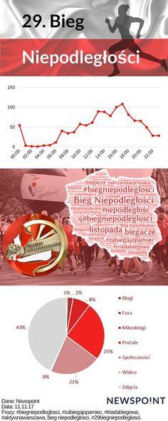 Do biegu. Gotowi? Start!!!  Przygotowaliśmy infografikę dotyczącą Biegu Niepodległości. Chcieliśmy sprawdzić w jakich godzinach 11 listopada najczęściej go wzmiankowano w internecie, za pomocą jakich słów oraz gdzie.  Oczywiście też byliśmy na miejscu, więc dzielimy się kilkoma zdjęciami!