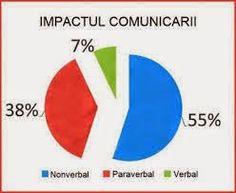 Mihai Cornel's blog: Cum sa comunicam eficient si fara sa generam confl...