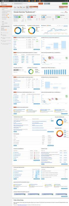 guia para montar un blog paso a paso analisis competencia semrush