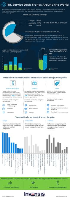 Infographic Depicting ITIL Service Desk Trends around the World. There is a huge difference in how customers approach  and how they use their  across the globe. Program Management, Project Management, Help Desk, Business Goals, Professional Development, Getting To Know, Infographics, Ideas Para, Read More