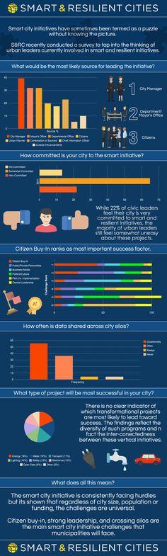 INFOGRAPHIC: Smart City Success Puzzle | Smart & Resilient Cities