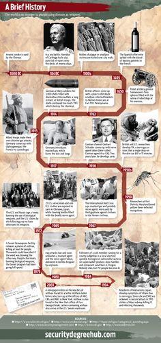 http://i2.wp.com/militaryhistorynow.com/wp-content/uploads/2014/05/bioterrorism.jpg