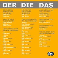 Probleme mit den #Artikeln ? #DeutschLernen ist doch einfach ;-)