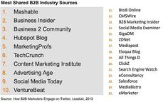 How B2B Marketers Use Twitter: Top Content Sources, Most Retweeted Handles - Profs   #TheMarketingAutomationAlert